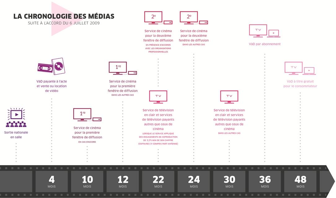Chronologie des médias en France (source : Senat.fr)